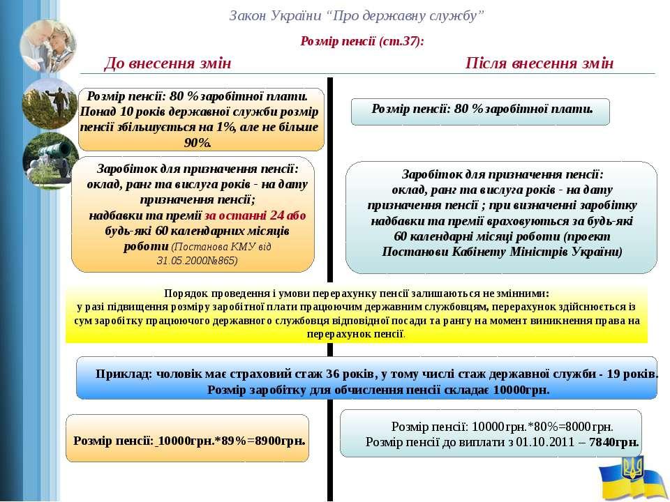 """Закон України """"Про державну службу"""" Розмір пенсії (ст.37): До внесення змін П..."""