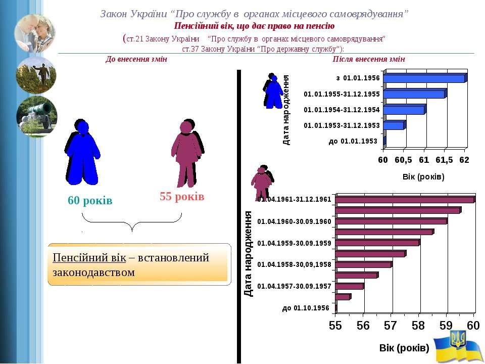 """Закон України """"Про службу в органах місцевого самоврядування"""" Пенсійний вік, ..."""