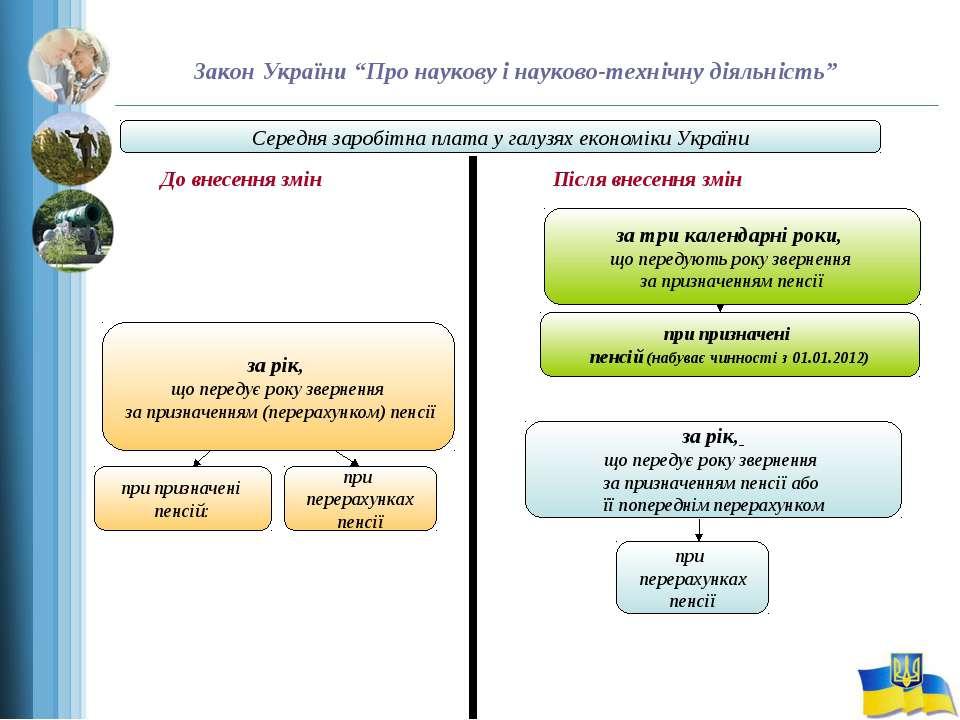 """Закон України """"Про наукову і науково-технічну діяльність"""" Середня заробітна п..."""