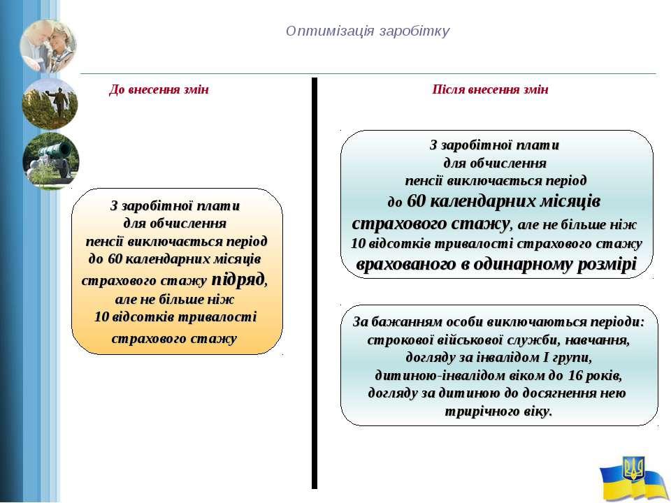 Оптимізація заробітку До внесення змін Після внесення змін З заробітної плати...