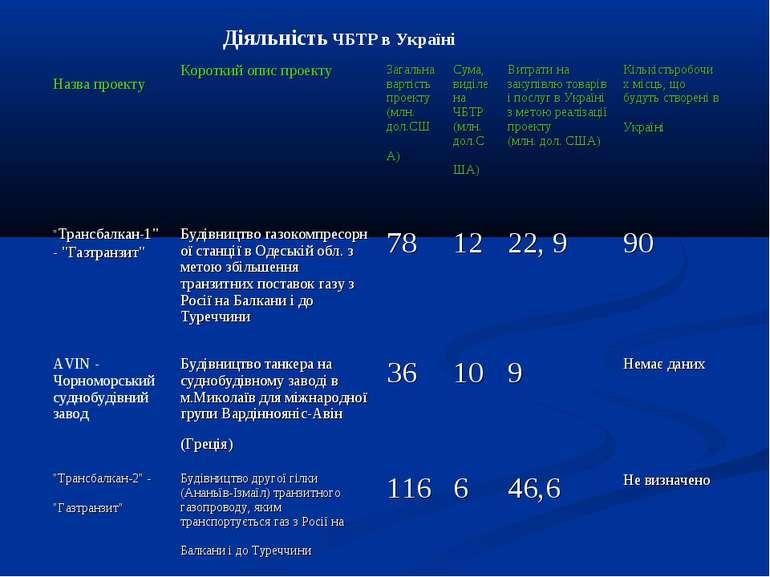 ДіяльністьЧБТР в Україні