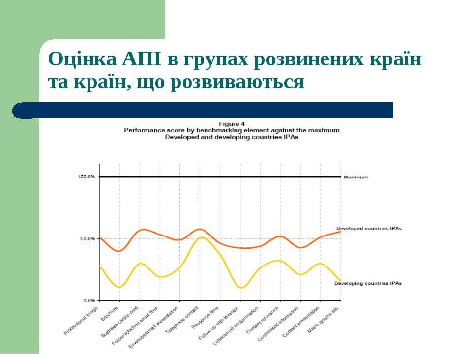 Оцінка АПІ в групах розвинених країн та країн, що розвиваються