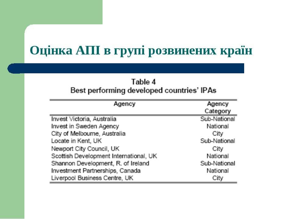 Оцінка АПІ в групі розвинених країн
