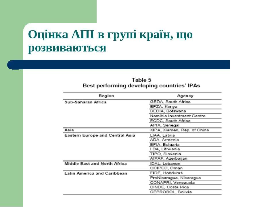 Оцінка АПІ в групі країн, що розвиваються