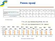 Ринок праці (на кінець періоду) Міністерство економіки України