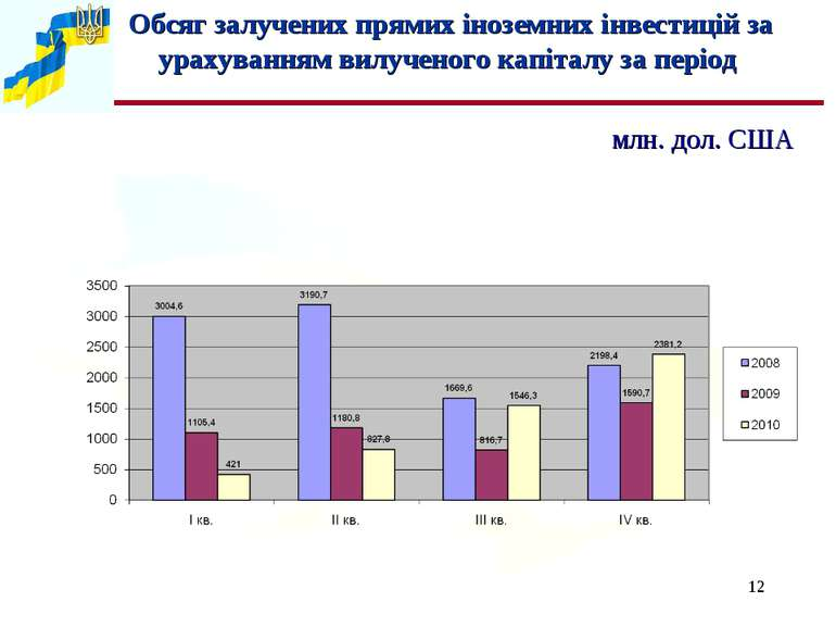 * Обсяг залучених прямих іноземних інвестицій за урахуванням вилученого капіт...