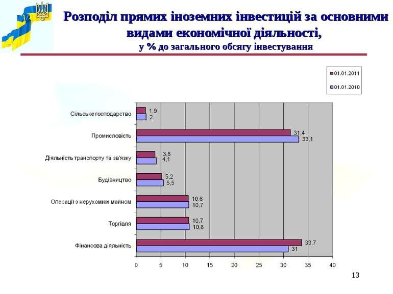 * Розподіл прямих іноземних інвестицій за основними видами економічної діяльн...