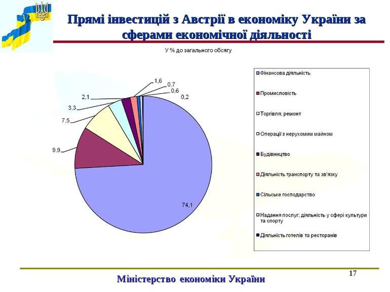 * Міністерство економіки України Прямі інвестицій з Австрії в економіку Украї...