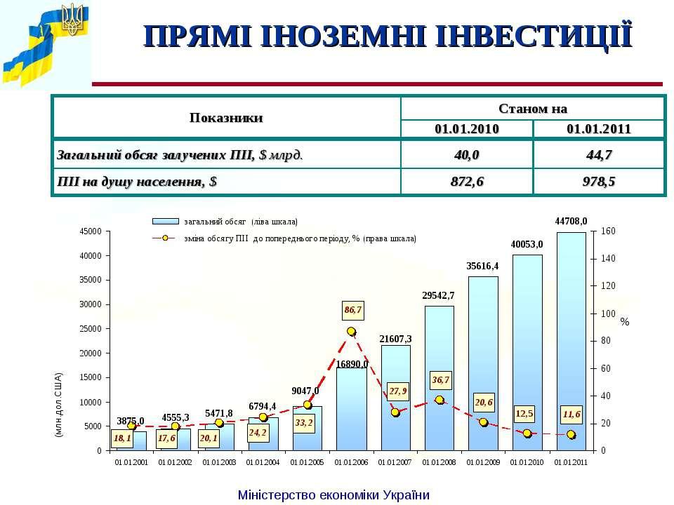 ПРЯМІ ІНОЗЕМНІ ІНВЕСТИЦІЇ % (млн.дол.США) Міністерство економіки України