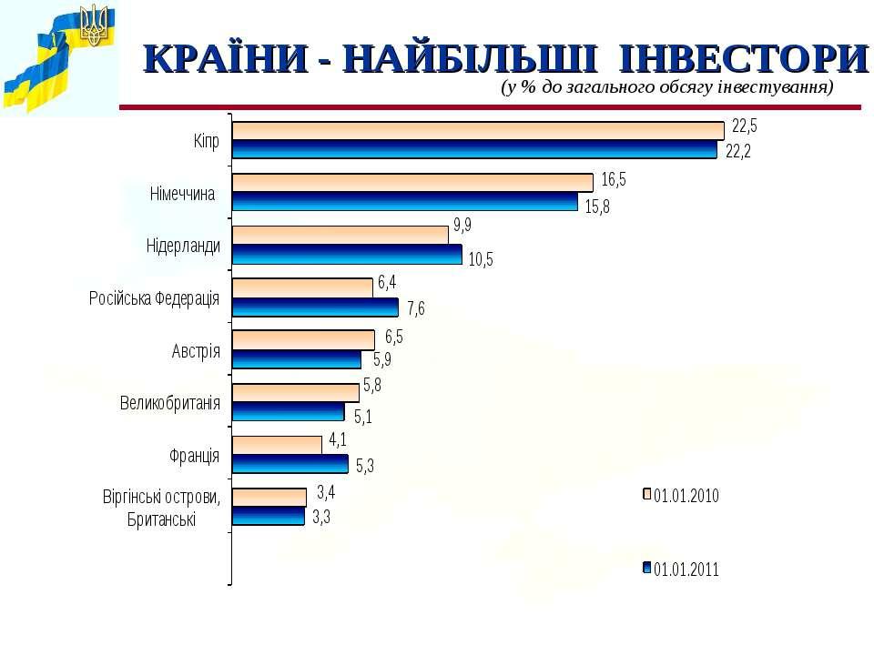 КРАЇНИ - НАЙБІЛЬШІ ІНВЕСТОРИ (у % до загального обсягу інвестування)