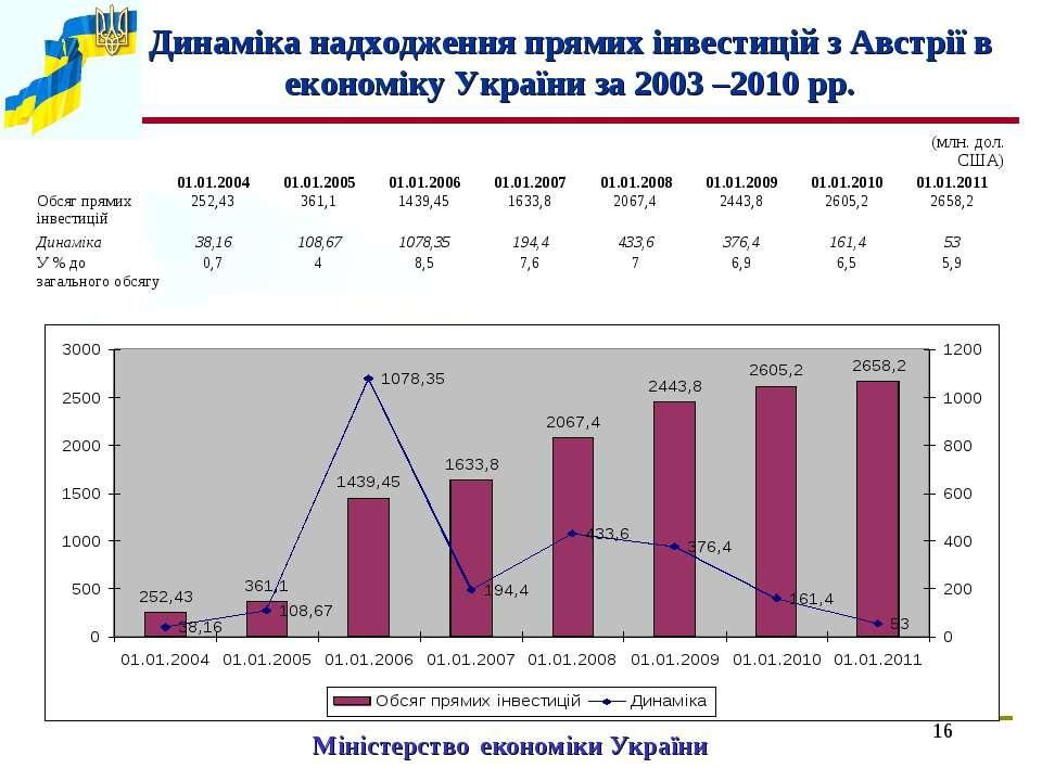 * Міністерство економіки України Динаміка надходження прямих інвестицій з Авс...