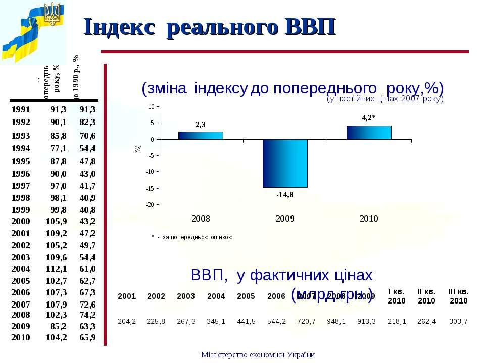 Iндекс реального ВВП ВВП, у фактичних цінах (млрд.грн.) (зміна індексу до поп...