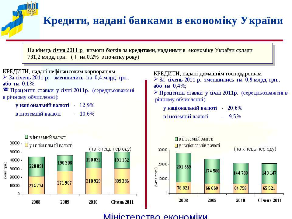 КРЕДИТИ, надані нефінансовим корпораціям За січень 2011 р. зменшились на 0,4 ...