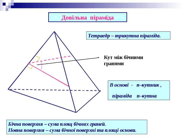 Кут між бічними гранями Довільна піраміда Бічна поверхня – сума площ бічних г...