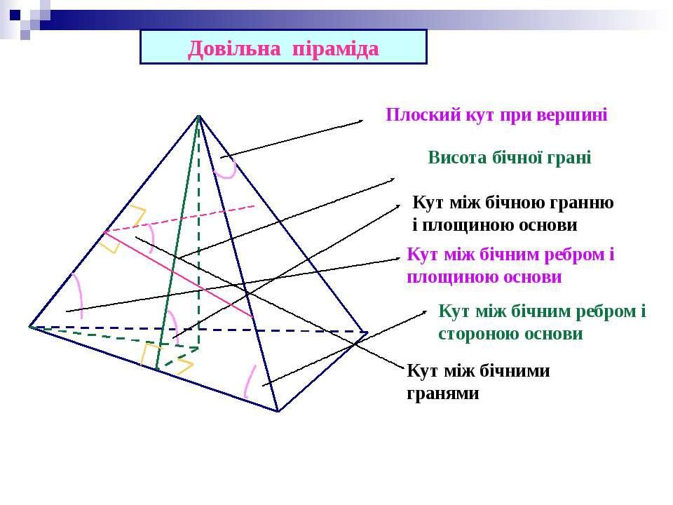Довільна піраміда Висота бічної грані Кут між бічною гранню і площиною основи...