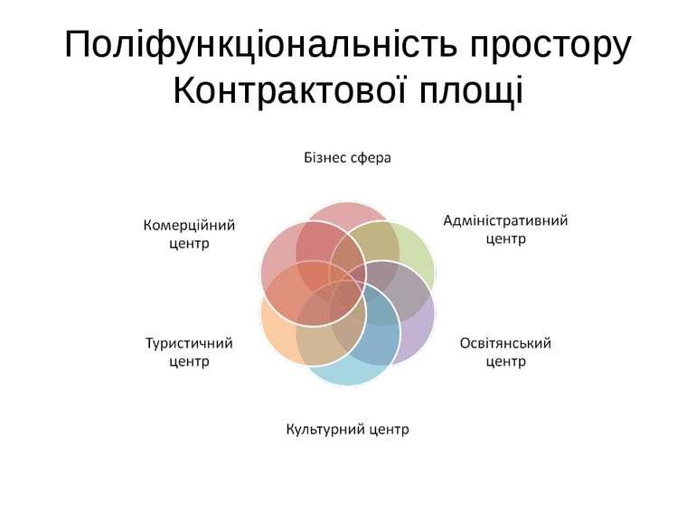 Поліфункціональність простору Контрактової площі