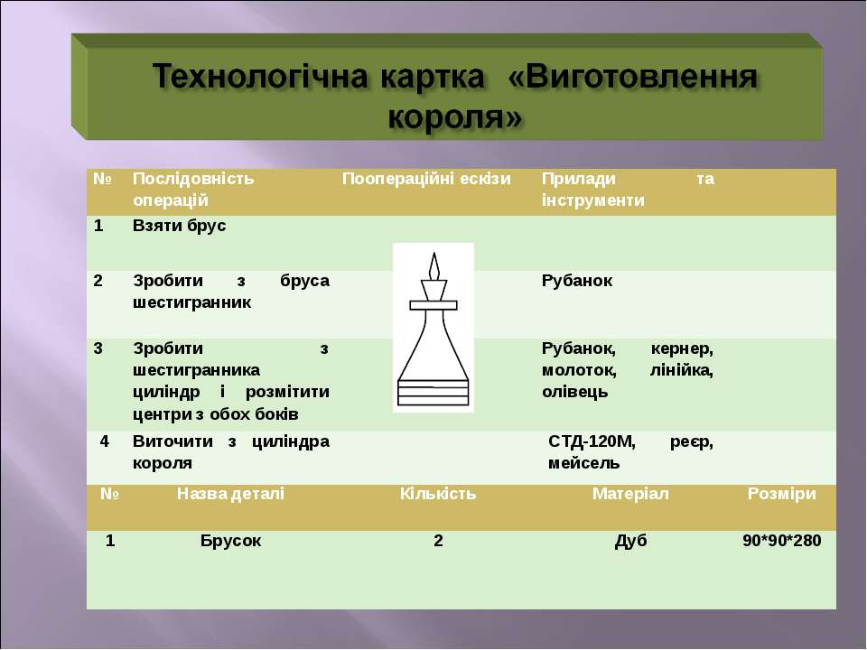 № Послідовність операцій Поопераційні ескізи Прилади та інструменти 1 Взяти б...