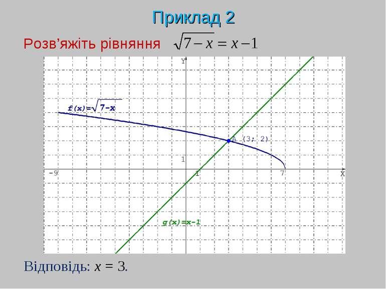 Приклад 2 Розв'яжіть рівняння Відповідь: x = 3.