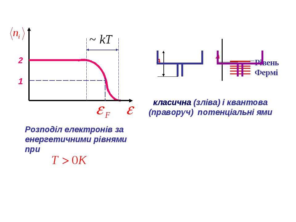 2 1 Розподіл електронів за енергетичними рівнями при А А Рівень Фермі класичн...