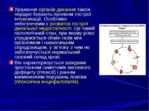 Ураження органів дихання також нерідко бувають проявом гострої інтоксикації. ...