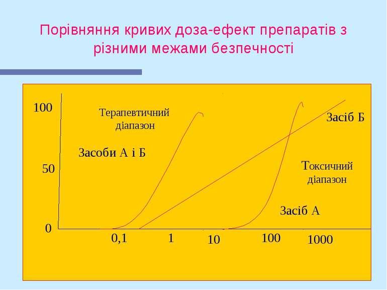 Порівняння кривих доза-ефект препаратів з різними межами безпечності Терапевт...