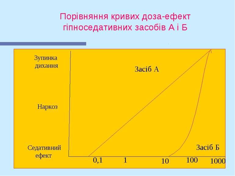 Порівняння кривих доза-ефект гіпноседативних засобів А і Б Засіб А Засіб Б Зу...