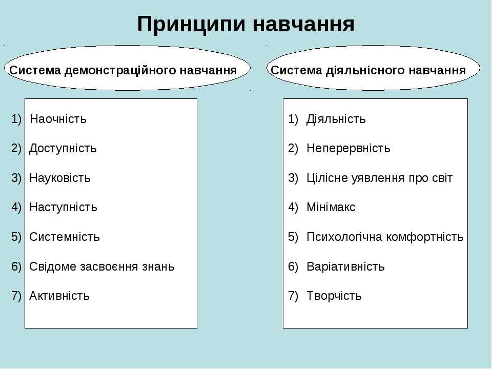 Принципи навчання Система демонстраційного навчання Система діяльнісного навч...