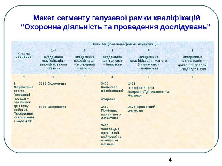 """Макет сегменту галузевої рамки кваліфікацій """"Охоронна діяльність та проведенн..."""
