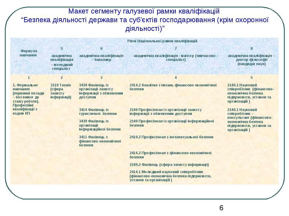 """Макет сегменту галузевої рамки кваліфікацій """"Безпека діяльності держави та су..."""