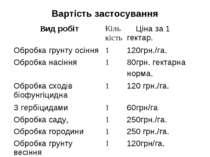 Вартість застосування Вид робіт Кількість Ціна за 1 гектар. Обробка грунту ос...