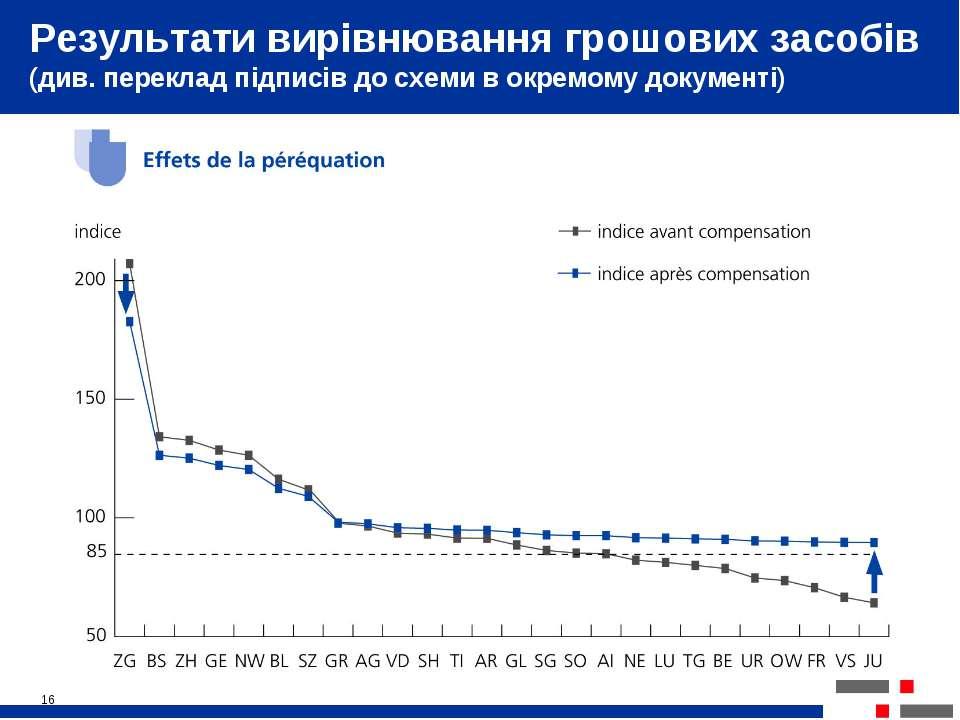 * Результати вирівнювання грошових засобів (див. переклад підписів до схеми в...