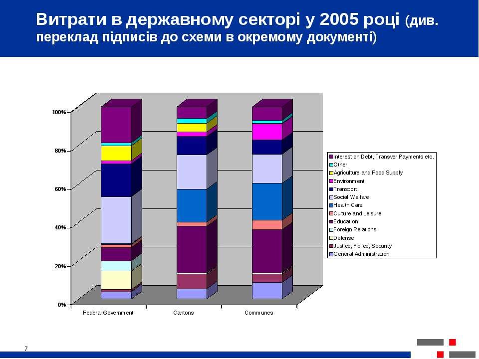 * Витрати в державному секторі у 2005 році (див. переклад підписів до схеми в...