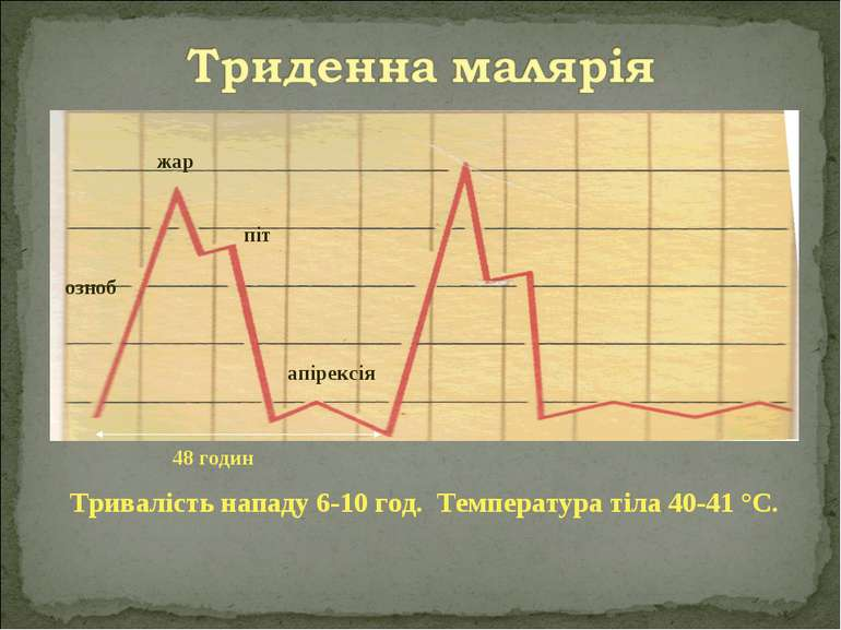 жар апірексія піт озноб Тривалість нападу 6-10 год. Температура тіла 40-41 °С...