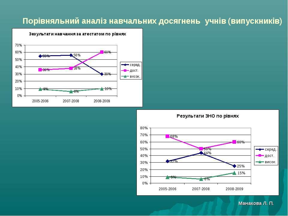 Порівняльний аналіз навчальних досягнень учнів (випускників) Манакова Л. П.