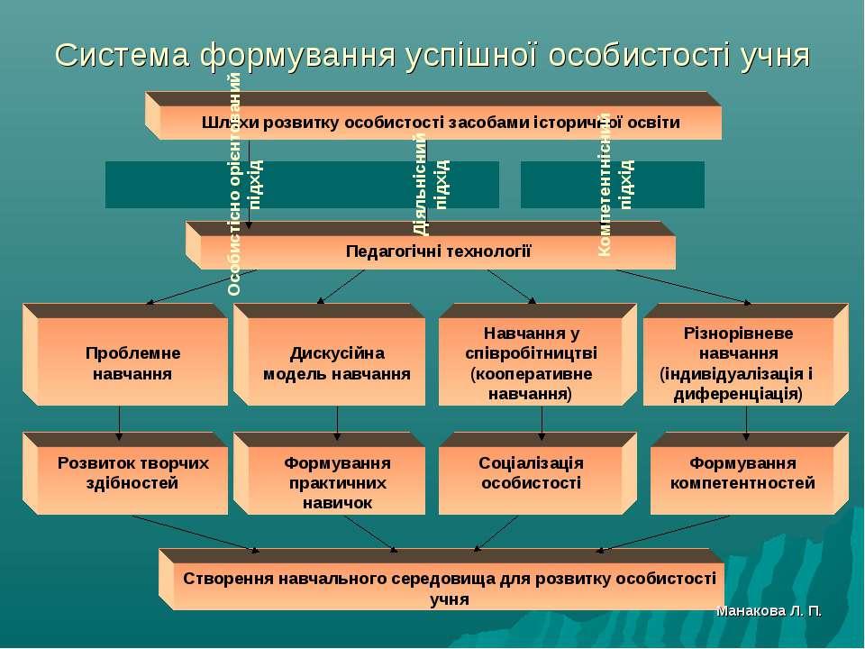 Система формування успішної особистості учня Шляхи розвитку особистості засоб...