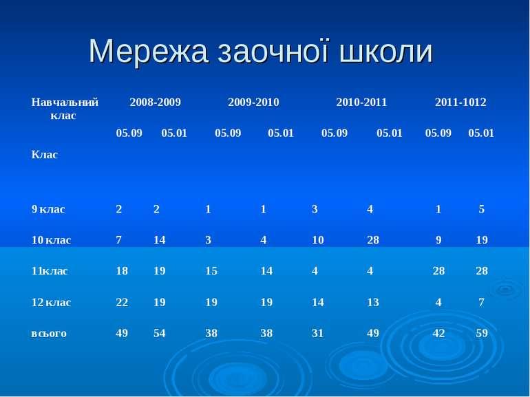 Мережа заочної школи Навчальний клас Клас 2008-2009 2009-2010 2010-2011 2011-...