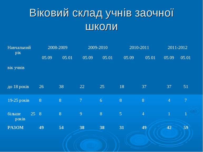 Віковий склад учнів заочної школи Навчальний рік вік учнів 2008-2009 2009-201...