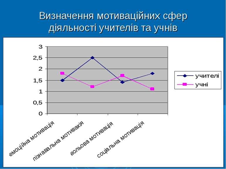 Визначення мотиваційних сфер діяльності учителів та учнів