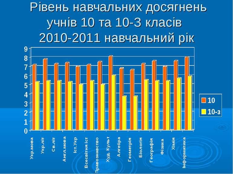 Рівень навчальних досягнень учнів 10 та 10-З класів 2010-2011 навчальний рік