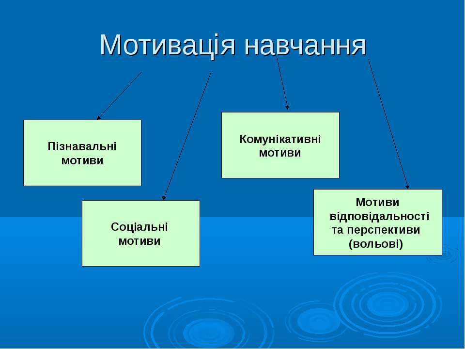 Мотивація навчання Пізнавальні мотиви Соціальні мотиви Комунікативні мотиви М...