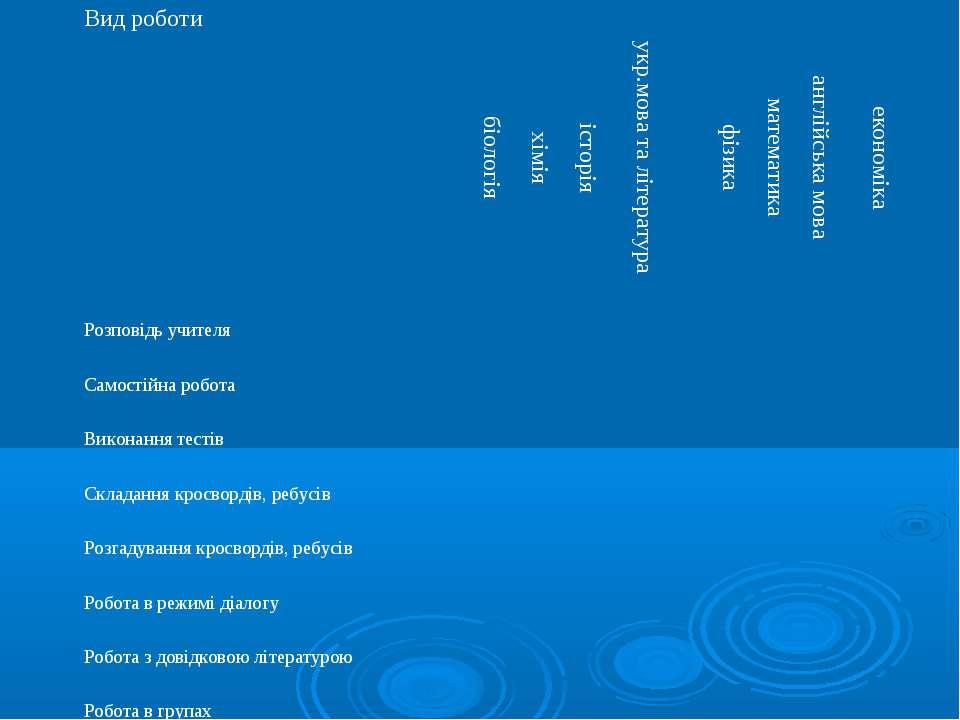 Вид роботи біологія хімія історія укр.мова та література фізика математика ан...