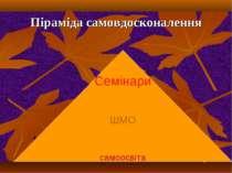 Піраміда самовдосконалення Семінари ШМО самоосвіта