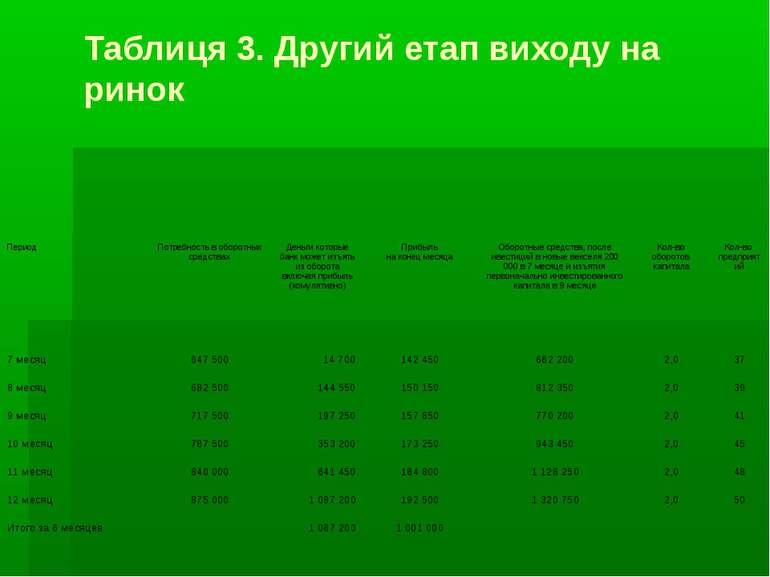 Таблиця 3. Другий етап виходу на ринок Период Потребность в оборотных средств...