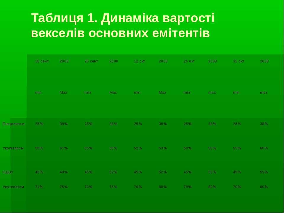 Таблиця 1. Динаміка вартості векселів основних емітентів 18 сент 2008 25 сент...