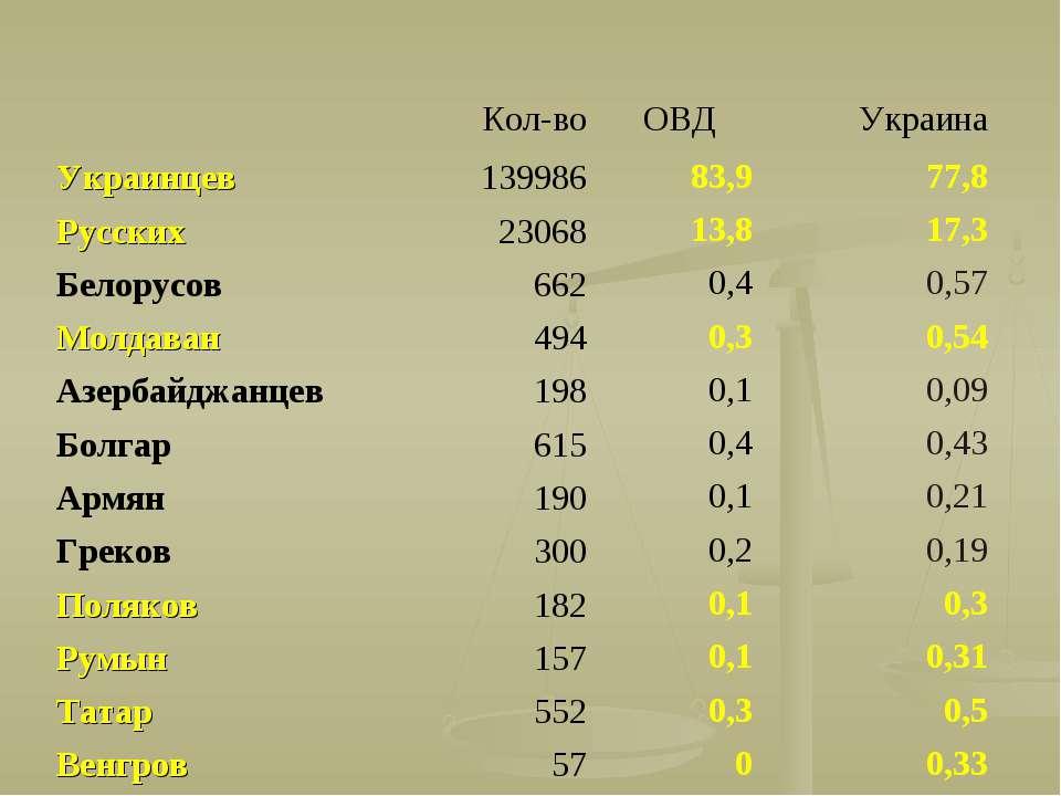 Кол-во ОВД Украина Украинцев 139986 83,9 77,8 Русских 23068 13,8 17,3 Белорус...