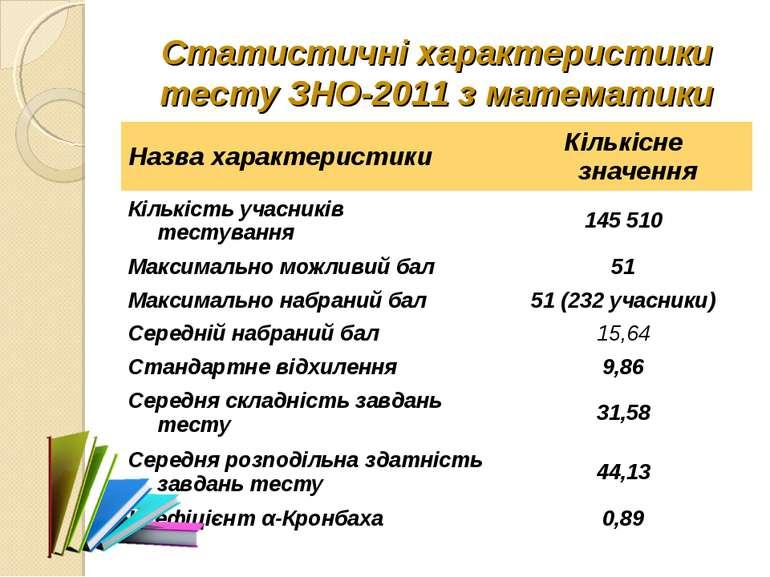 Статистичні характеристики тесту ЗНО-2011 з математики Назва характеристики К...