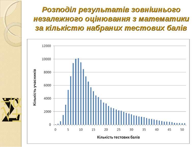 Розподіл результатів зовнішнього незалежного оцінювання з математики за кільк...