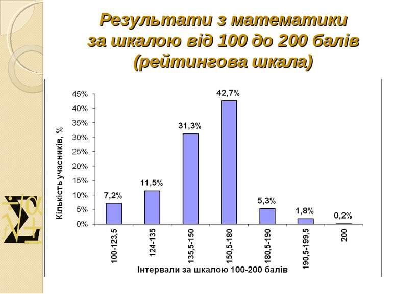 Результати з математики за шкалою від 100 до 200 балів (рейтингова шкала)