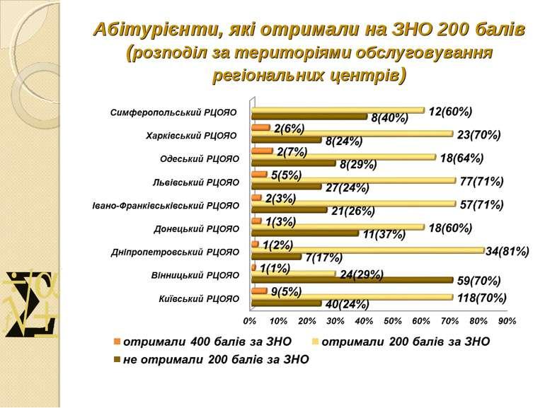 Абітурієнти, які отримали на ЗНО 200 балів (розподіл за територіями обслугову...