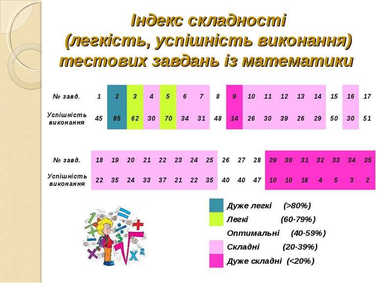Індекс складності (легкість, успішність виконання) тестових завдань із матема...